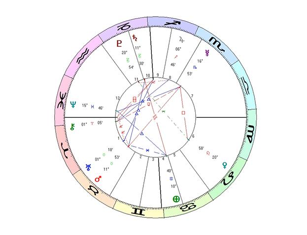 webbplatsen horoskop